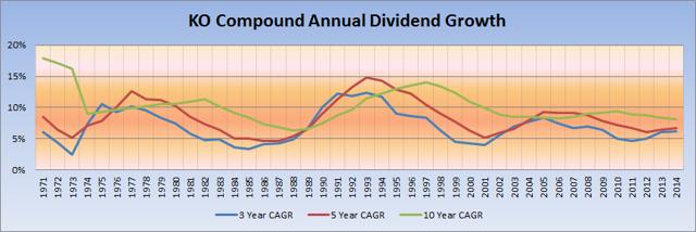 KO COMPOUND DIVIDEND GROWTH