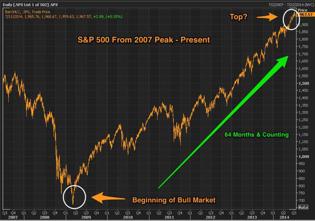 S&P 500 From 2007 Peak - Present