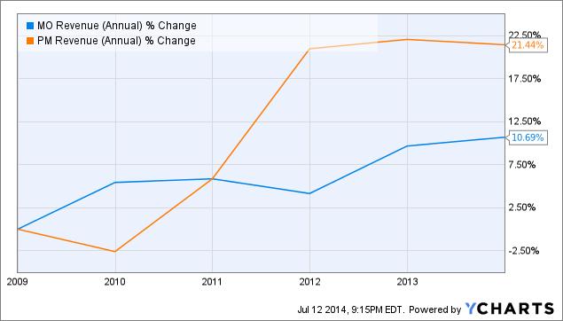 MO Revenue (Annual) Chart