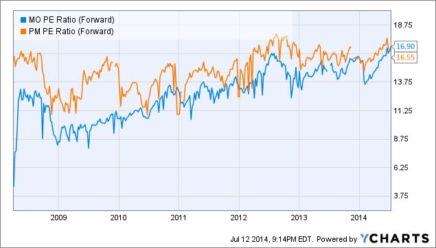 MO PE Ratio (Forward) Chart