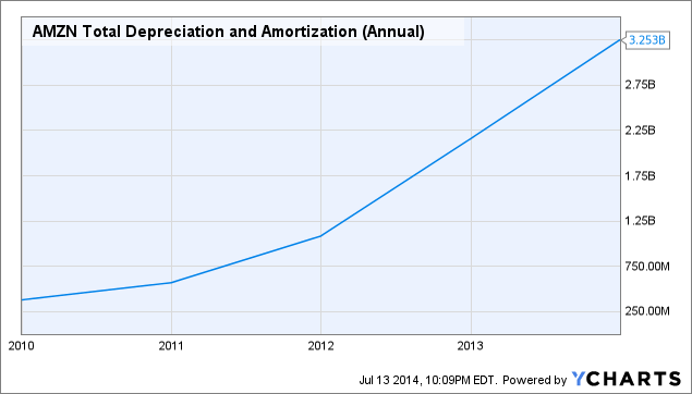 AMZN Total Depreciation and Amortization (Annual) Chart