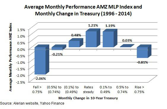 MLP performance during different rate changes