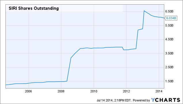 SIRI Shares Outstanding Chart