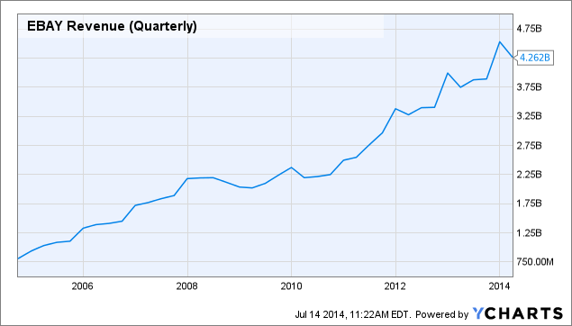 EBAY Revenue (Quarterly) Chart