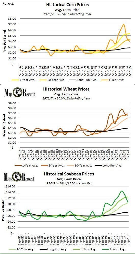 CORN-WEAT-SOYB Combo Historical Price