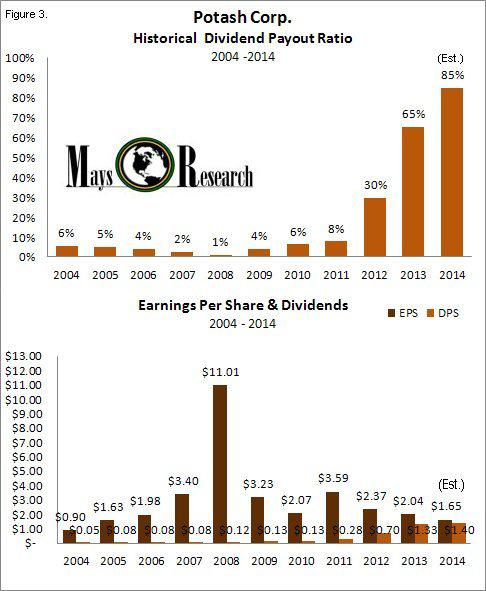POT- Historical Dividend Payout Ratio Earnings 2004-2014