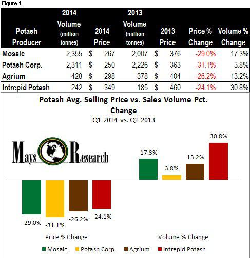 Volume Pricing: Potash Corp. Continues Pricing Strategy And Enters Period