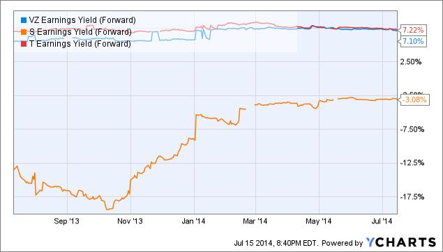 VZ Earnings Yield (Forward) Chart