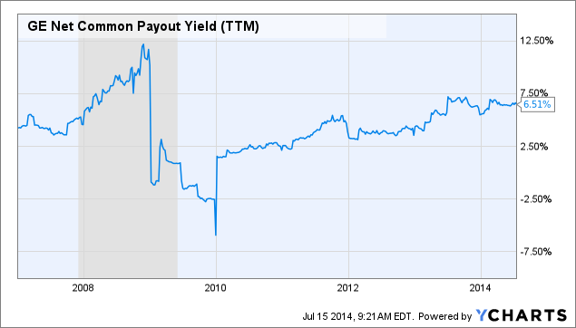 GE Net Common Payout Yield Chart