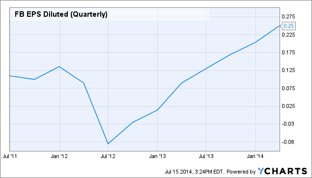 FB EPS Diluted (Quarterly) Chart