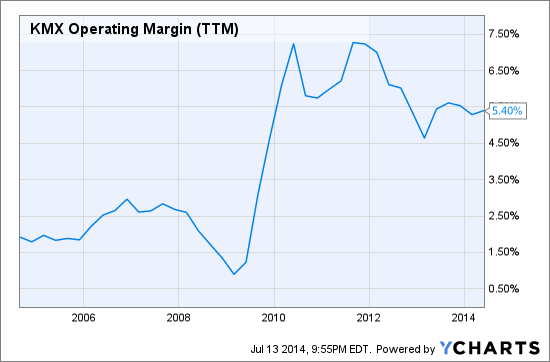 KMX Operating Margin (NYSE:<a href='http://seekingalpha.com/symbol/TTM' title='Tata Motors Limited'>TTM</a>) Chart