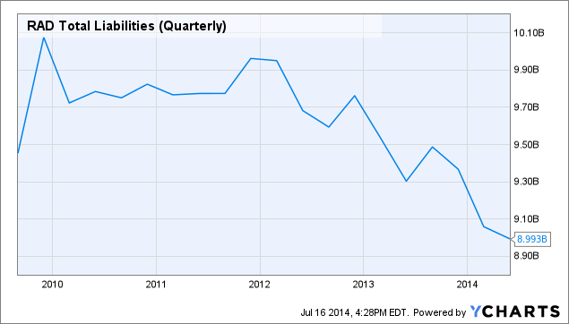 RAD Total Liabilities (Quarterly) Chart