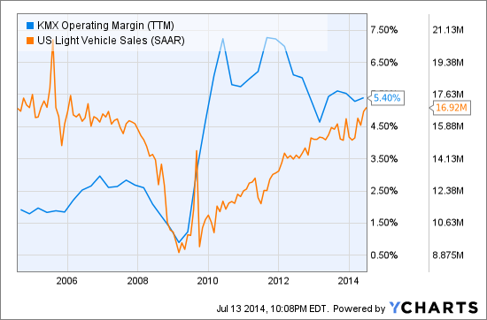 KMX Operating Margin (<a href='http://seekingalpha.com/symbol/TTM' title='Tata Motors Limited'>TTM</a>) Chart