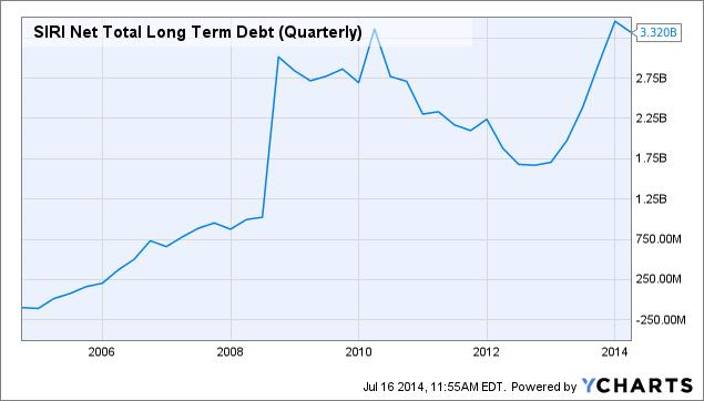 SIRI Net Total Long Term Debt (Quarterly) Chart