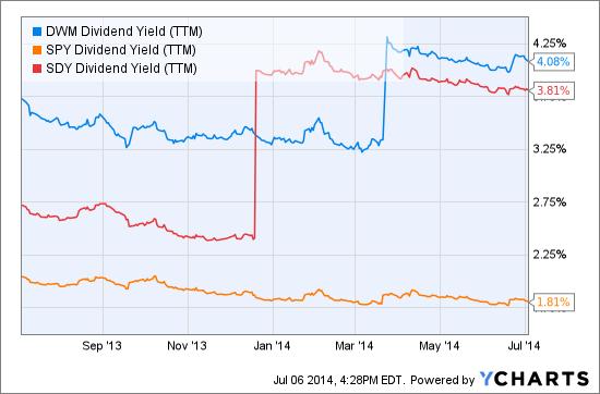 DWM Dividend Yield (<a href='http://seekingalpha.com/symbol/TTM' title='Tata Motors Limited'>TTM</a>) Chart