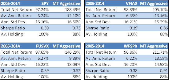 Mutual Fund vs. MT Aggressive Portfolio Performance
