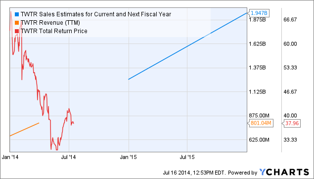 TWTR Sales Estimates for Current and Next Fiscal Year Chart