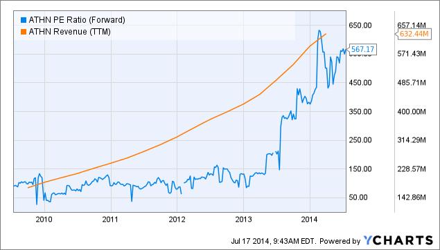 ATHN PE Ratio (Forward) Chart