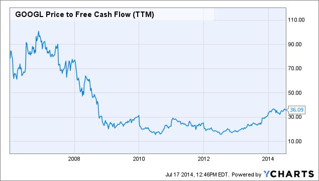 GOOGL Price to Free Cash Flow Chart