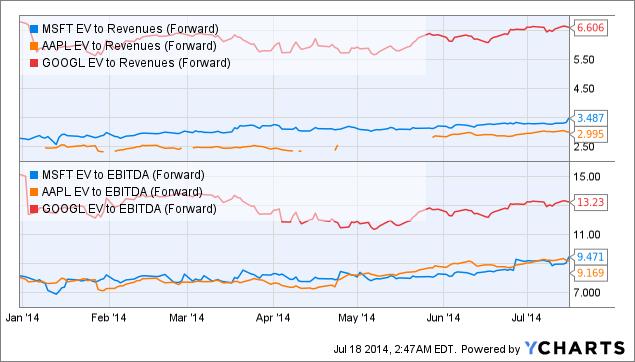 MSFT EV to Revenues (Forward) Chart