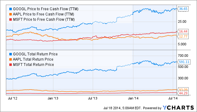 GOOGL Price to Free Cash Flow (<a href=