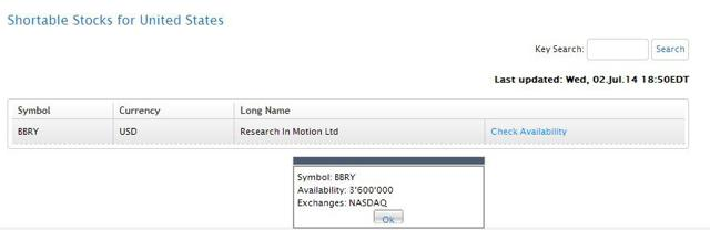 BBRY available shares to short