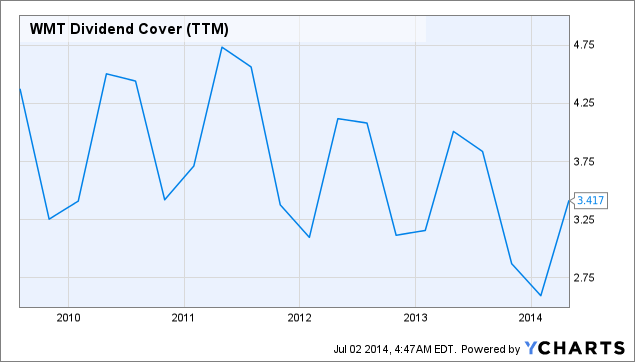WMT Dividend Cover Chart