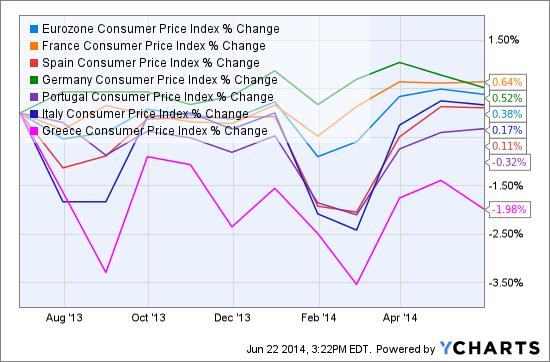 Eurozone Consumer Price Index Chart