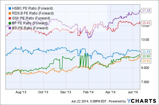 HSBC PE Ratio (Forward) Chart