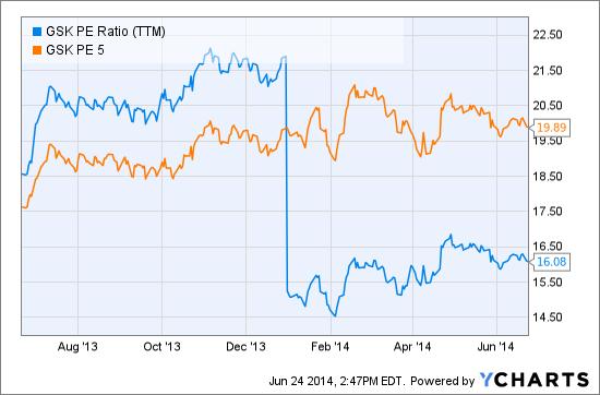 GSK PE Ratio (NYSE:<a href='http://seekingalpha.com/symbol/TTM' title='Tata Motors Limited'>TTM</a>) Chart