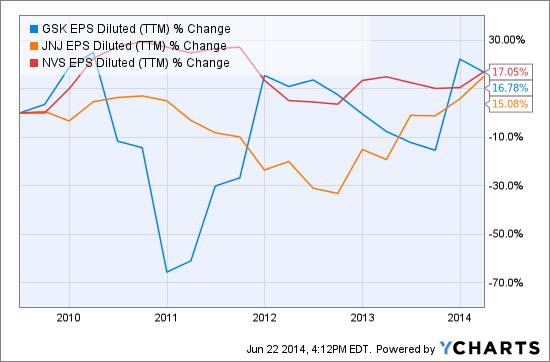 GSK EPS Diluted (<a href='http://seekingalpha.com/symbol/TTM' title='Tata Motors Limited'>TTM</a>) Chart