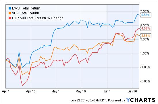 EWU Total Return Price Chart