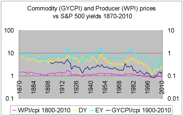 commodity and producer prices and earnings and dividend yields 1870-2010