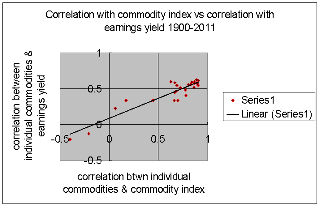 correlation between individual commodities and earnings yield and commodity index 1900-2011
