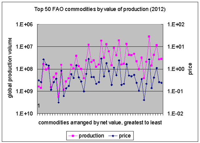 production and price top 50 commodities by production value, line 2012
