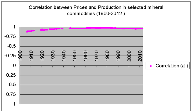 correlation between price and production for mineral commodities 1900-2012 usgs