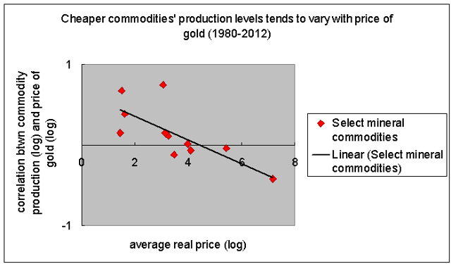 gold price more correlated with level of production of cheap commodities 1980-2012