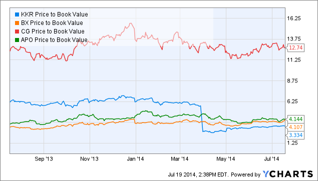 KKR Price to Book Value Chart