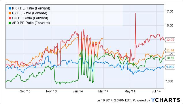 KKR PE Ratio (Forward) Chart