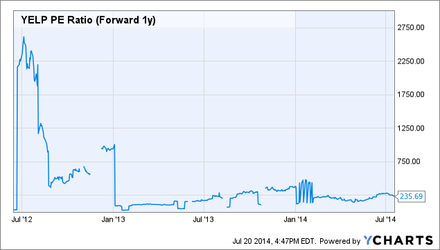 YELP PE Ratio (Forward 1y) Chart