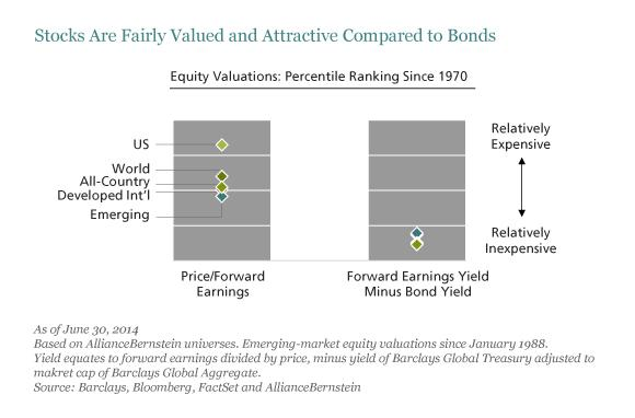 Stocks Are Fairly Valued and Attractive Compared to Bonds