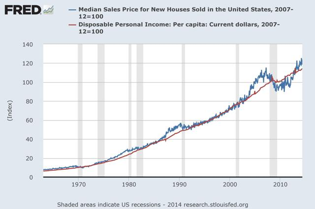 http://research.stlouisfed.org/fredgraph.jpg?hires=1&type=image/jpeg&chart_type=line&recession_bars=on&log_scales=&bgcolor=%23e1e9f0&graph_bgcolor=%23ffffff&fo=verdana&ts=12&tts=12&txtcolor=%23444444&show_legend=yes&show_axis_titles=yes&drp=0&cosd=1963-01-01%2C1963-01-01&coed=2014-05-01%2C2014-05-01&width=670&height=445&stacking=&range=Custom&mode=fred&id=MSPNHSUS%2CA229RC0&transformation=nbd%2Cnbd&nd=%2C&ost=-99999%2C-99999&oet=99999%2C99999&scale=left%2Cleft&line_color=%234572a7%2C%23aa4643&line_style=solid%2Csolid&lw=2%2C2&mark_type=none%2C&mw=1%2C1&mma=0%2C0&fml=a%2Ca&fgst=lin%2Clin&fq=Monthly%2CMonthly&fam=avg%2Cavg&vintage_date=%2C&revision_date=%2C