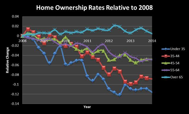 Fall in Ownership by Age