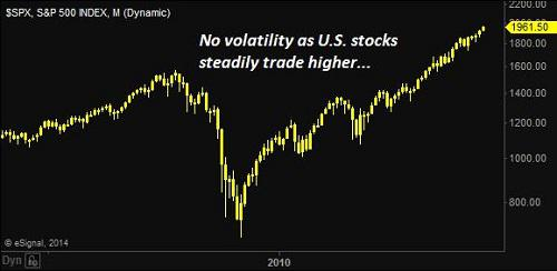 Image: S&P 500 Index - No volatility as U.S. stocks steadily trade higher...