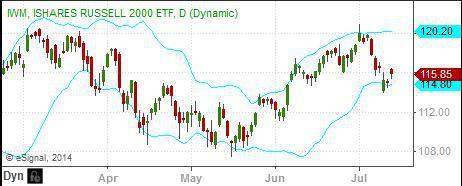 Image: Russell 2000 Small Cap Index (<a href='http://seekingalpha.com/symbol/IWM' title='iShares Russell 2000 ETF'>IWM</a>)