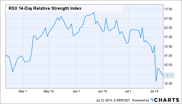 RSX 14-Day Relative Strength Index Chart