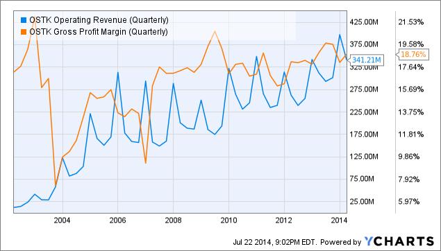 OSTK Operating Revenue (Quarterly) Chart