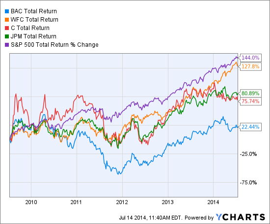 BAC Total Return Price Chart