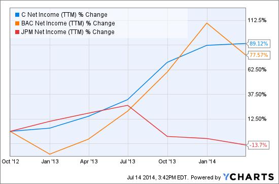 C Net Income (NYSE:<a href='http://seekingalpha.com/symbol/ttm' title='Tata Motors Limited'>TTM</a>) Chart