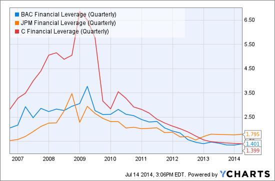 BAC Financial Leverage (Quarterly) Chart